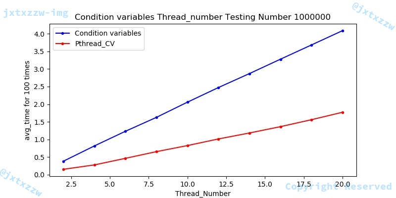 Condition_variables