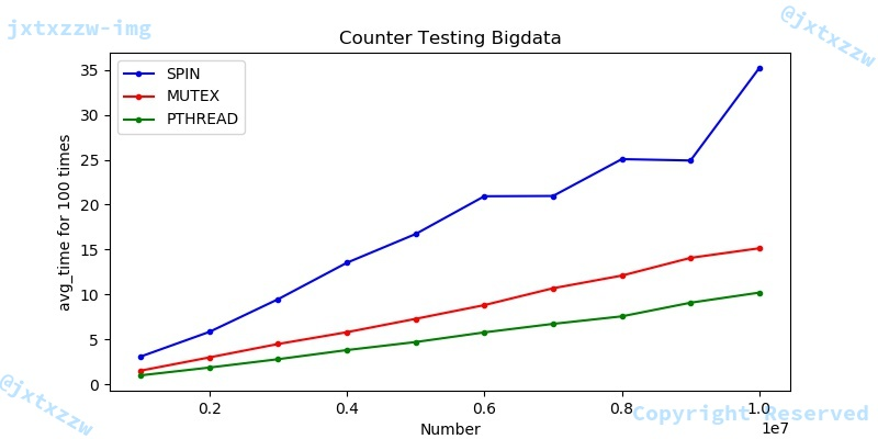 counter_test_bigdata